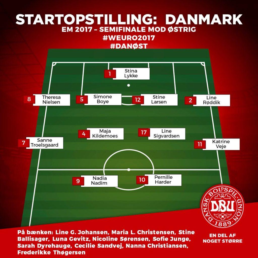 Startopstilling mod Østrig EM semi finale