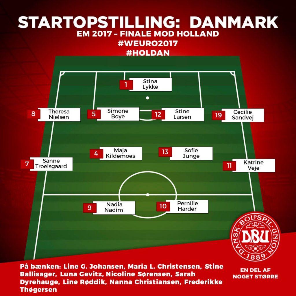danmark startopstilling mod Holland EM finale
