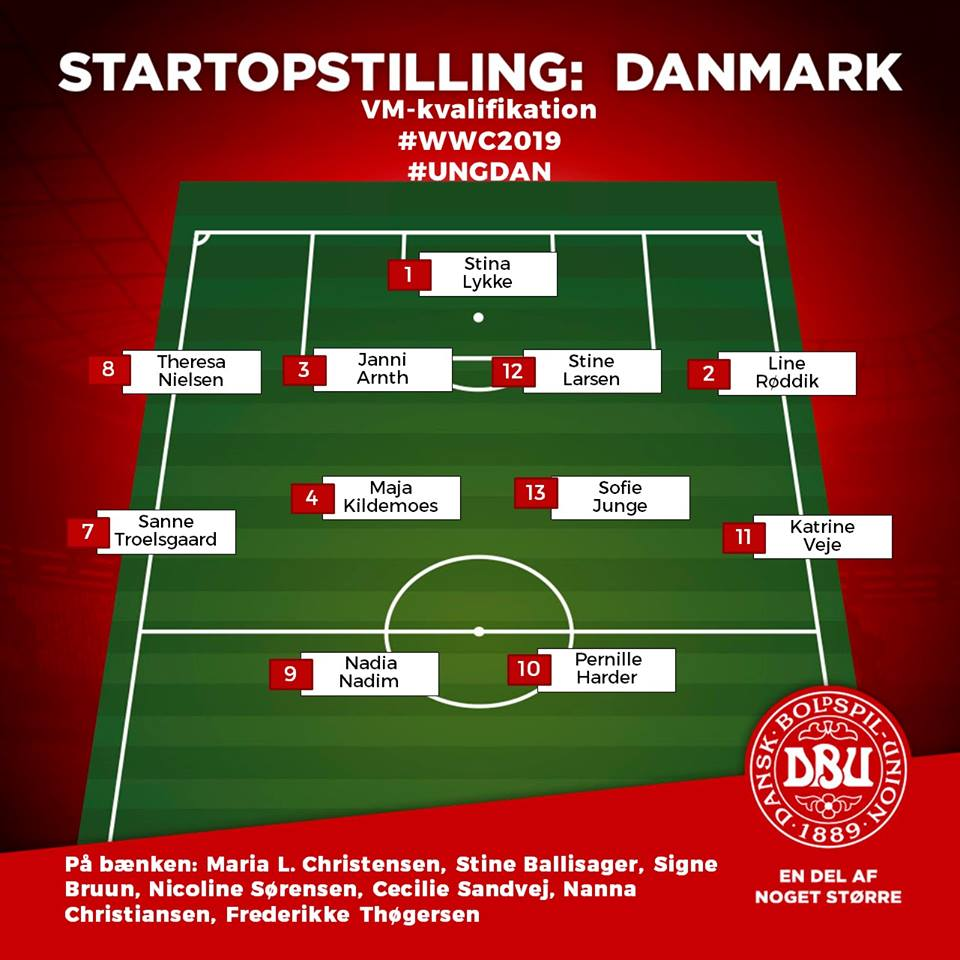 Startopstilling Ungarn Danmark VM Kval 170919