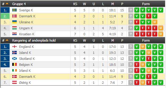 stilling i Danmarks VM gruppe