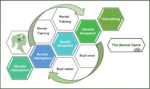 Kompetance model The Mental Game