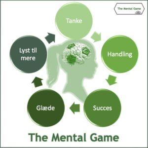 Tanke til handling The Mental Game