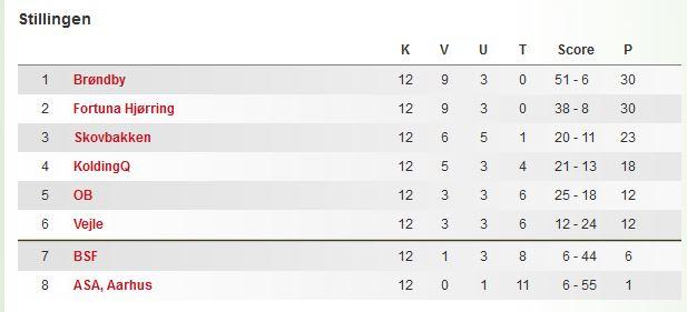 Stilling i 3F-Ligaen før slutspil-2016