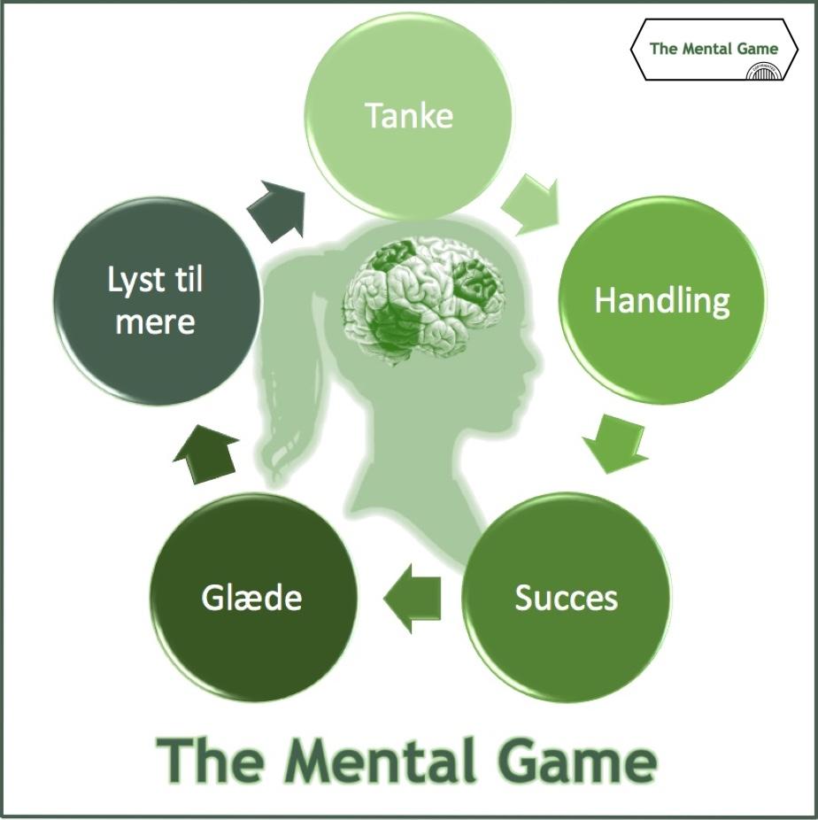 Det mentale spil