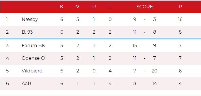 Stilling i Kvalifikationsligaen efter 6 runder