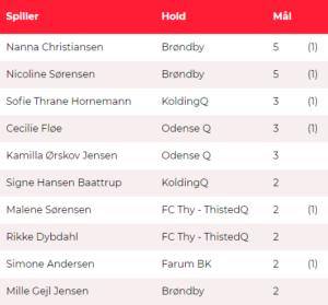 Topscorerliste Kvindeliga 3 runder