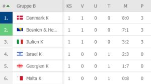Stilling i Danmarks EM kvalifikation mod EM 2021 efter første runde